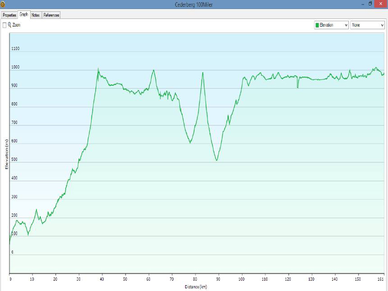 CEDERBERG 100 MILER PROFILES AND ROUTES